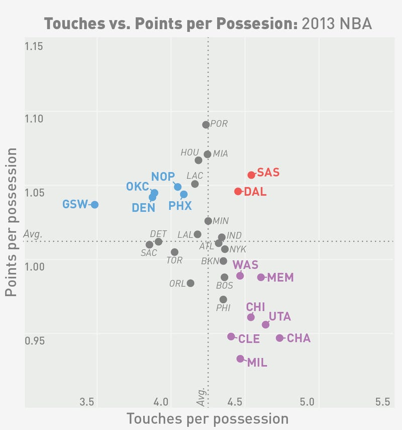 Does More Ball Movement Help An NBA Offense, Or Just Waste Time?