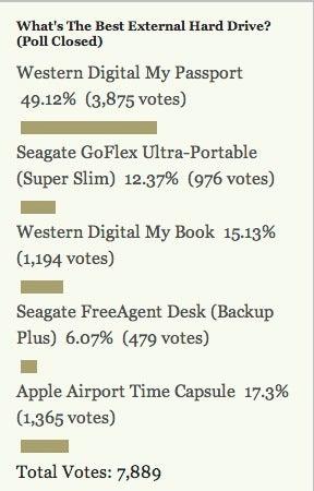 Most Popular External Hard Drive: Western Digital My Passport