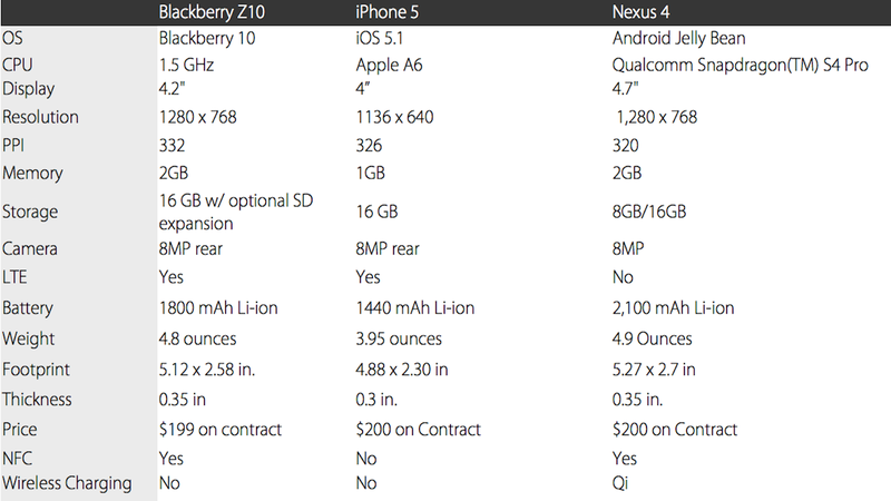 How the Blackberry Z10 Stacks Up to the Competition