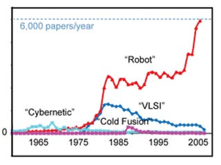 Robots Are More Popular Than Cold Fusion