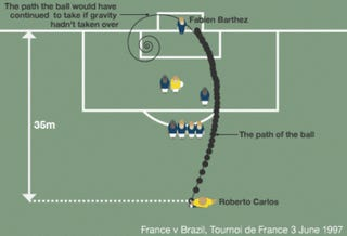 """Physics forced to come up with whole new equation to explain """"impossible"""" soccer kick"""