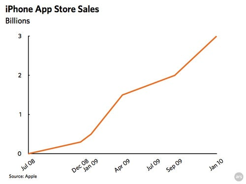 Apple Dominated With Nearly 100% of Mobile App Sales in 2009