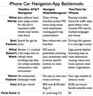The Best iPhone Navigation App: TeleNav vs. Navigon vs. TomTom