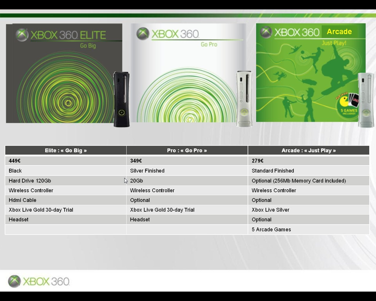 Xbox 360 Core to Become Xbox 360 Arcade?