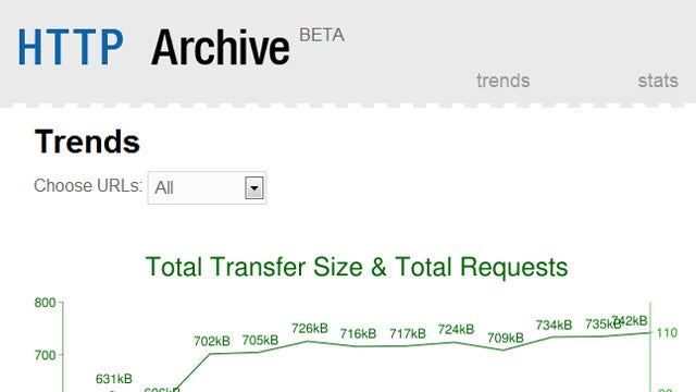 The HTTP Archive Tracks HTTP Requests For Sites Over Time