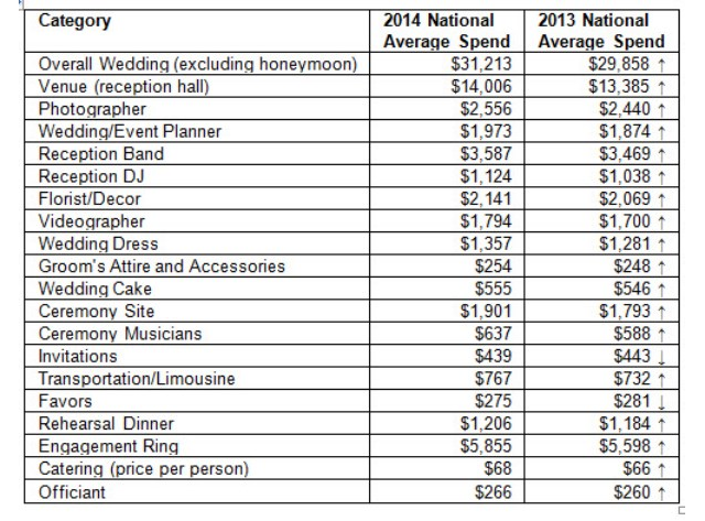 This Chart Details How Much the Average Wedding Costs, by ...