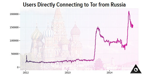 Putin Regime Offering 3.9 Million to Expose Tor's Anonymous Network