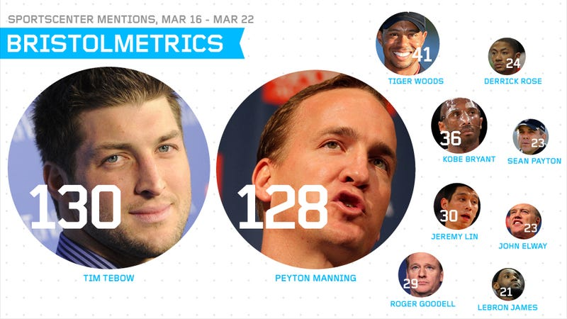 "Bristolmetrics: Dick Vitale Said ""Baby"" A Mere 14 Times On SportsCenter Last Week"