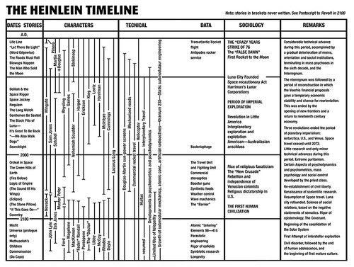 A handy chart shows Robert Heinlein's complete future history