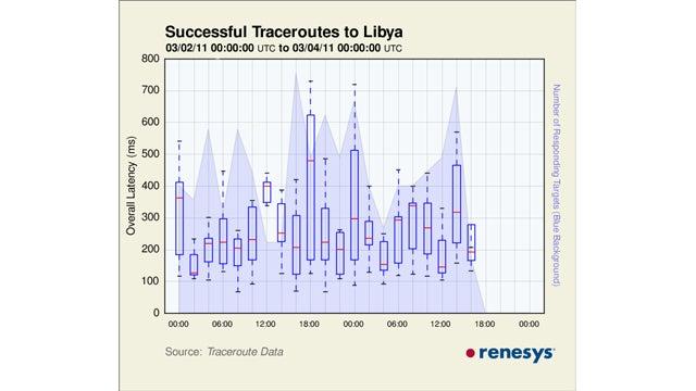 Libya's Internet Goes Down Again
