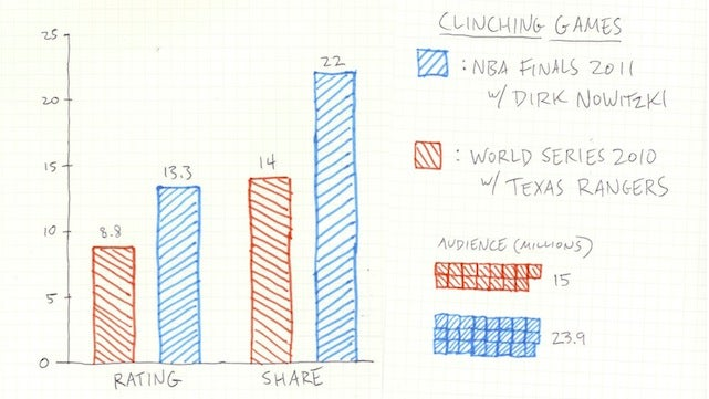 Homemade Infographic: Is The World Series Famous Enough For Dirk Nowitzki?