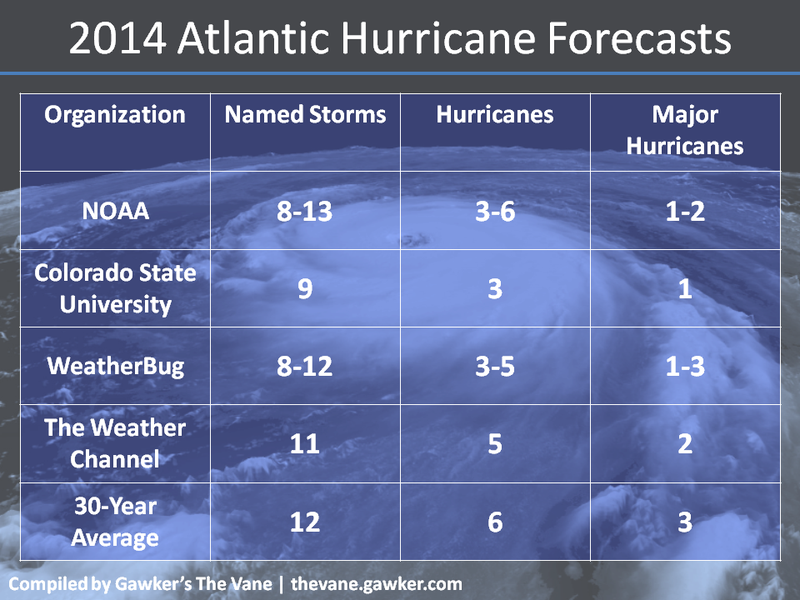 2014 Atlantic Hurricane Forecasts Released