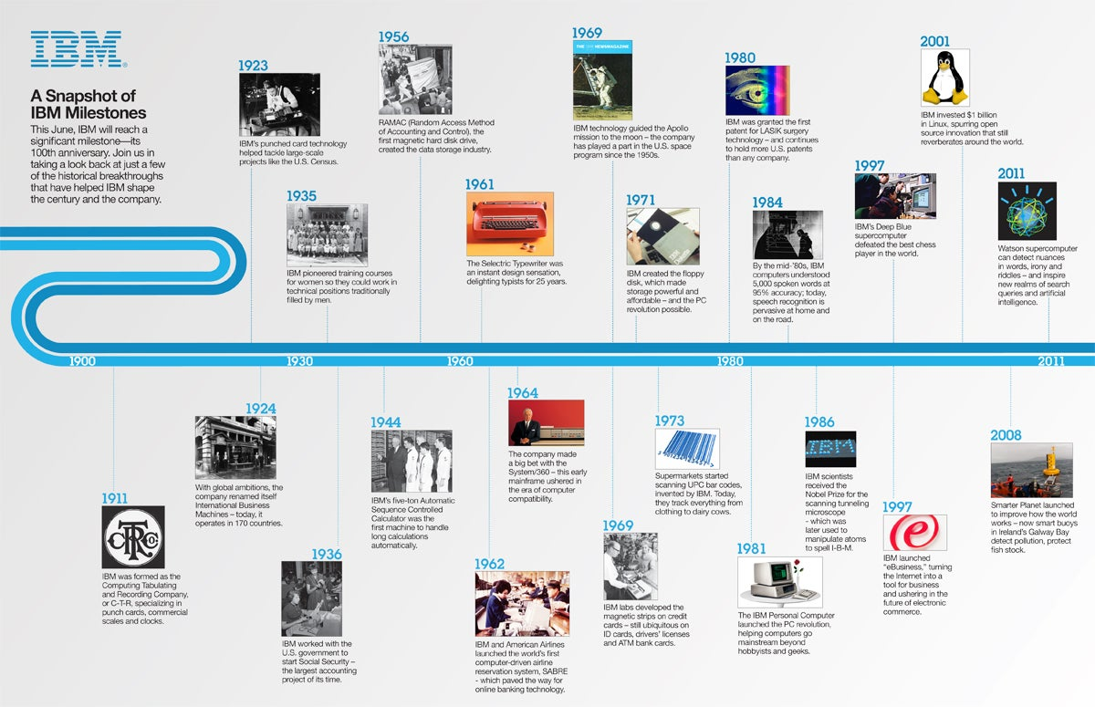 history of ibm The history and growth of ibm's db2 donald j haderle haderle consulting cynthia m saracco ibm ibm's database 2 (db2) relational database management system.