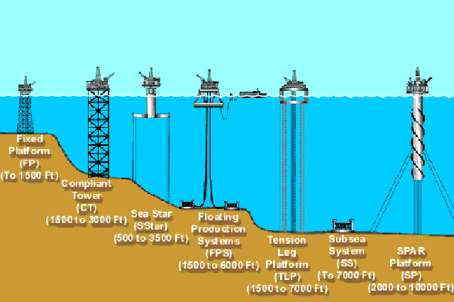 Offshore oil drilling: how does it work?