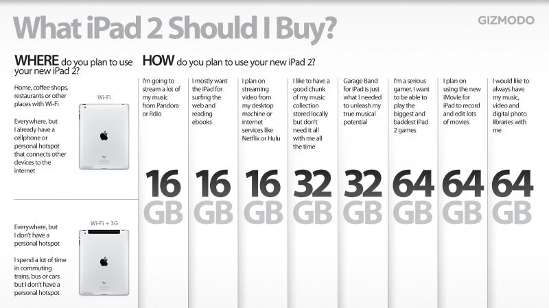 Which iPad 2 Should You Buy?