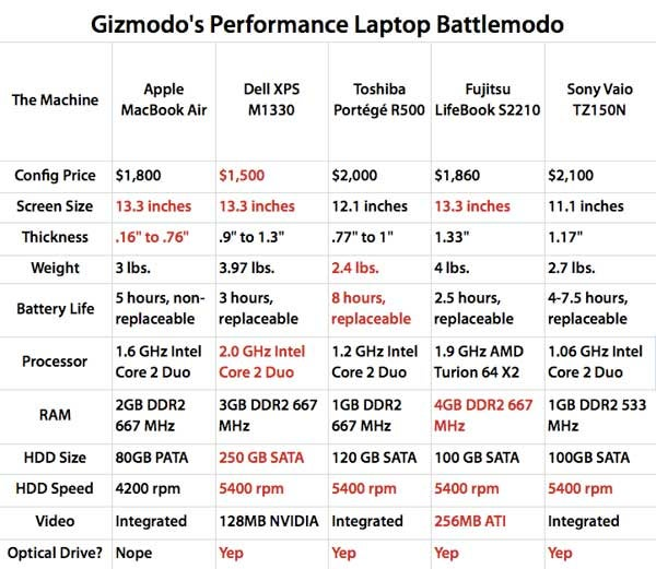 Is MacBook Air Worth the Money? Five Slim Laptops Face Off