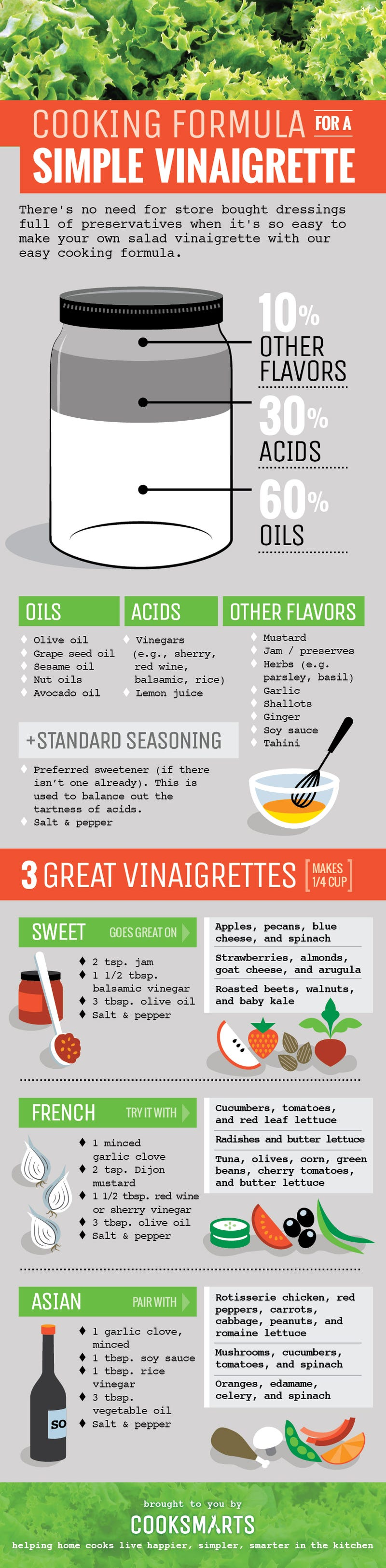 Make Your Own Awesome Salad Dressing with This Simple Cooking Formula