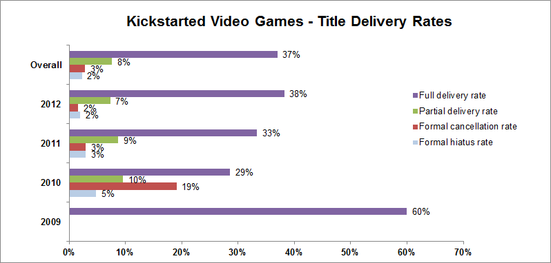 Most Kickstarter Games Are, Surprise, Missing Their Release Date