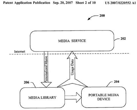 Microsoft Zune Patent Reveals Playlists/Music Over WiFi