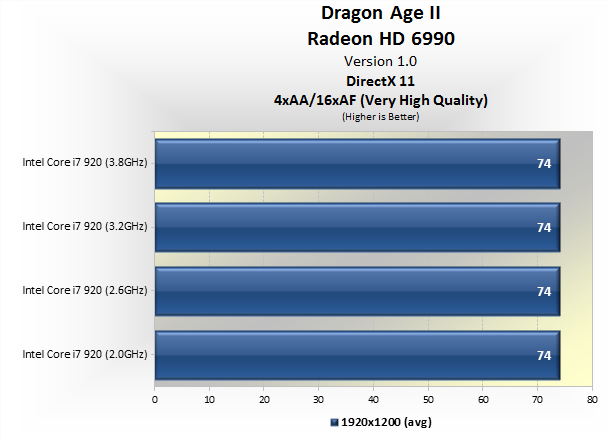 Dragon Age II GPU & CPU Performance Test