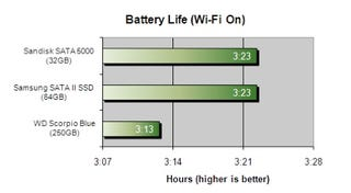 New Study Says Solid State Drives Are Better for Battery Life, Not Worse