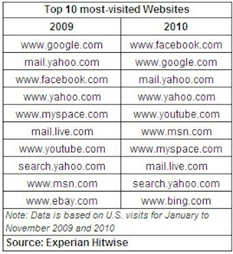 """Facebook Takes """"Most Visited Website of the Year"""" Title From Google"""