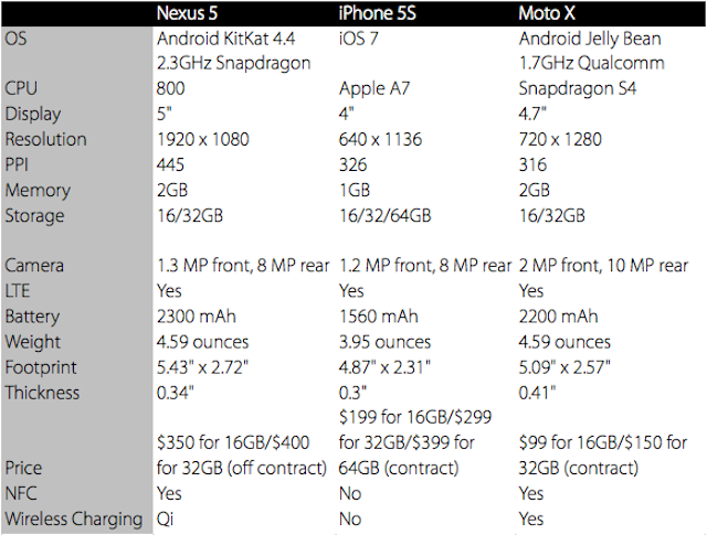 How the Nexus 5 Compares to Its Toughest Smartphone Competition