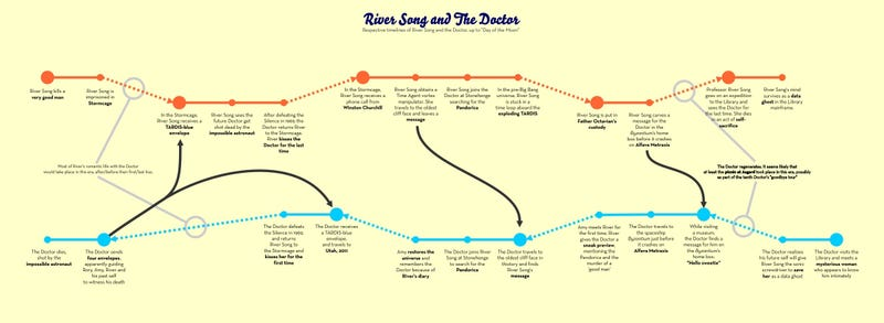 A Detailed Chart of River Song and the Doctor's Time-crossed Relationship