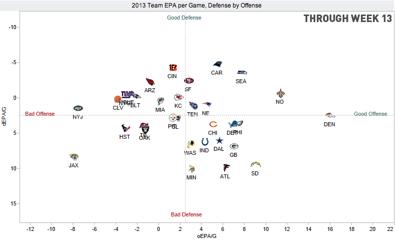 Home Stretch: How Does Your NFL Team Stack Up On Offense And Defense?
