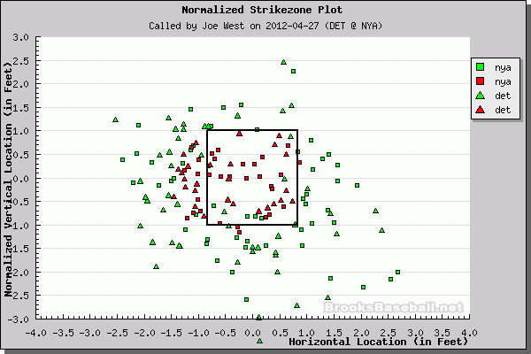 Better Know An Umpire: Joe West