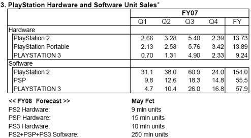 It's Sony Financials Time (incl. PlayStation Sales Data)