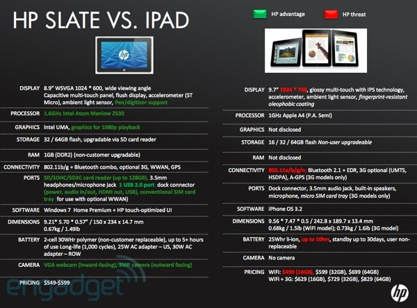 HP Slate Specs Leaked, Compared to iPad in HP Internal Presentation