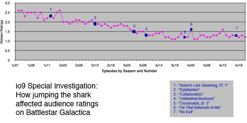 How Does Shark-Jumping Really Affect Audience Numbers?