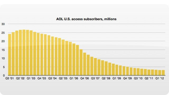 3 Million Suckers Still Pay For AOL Dial-Up