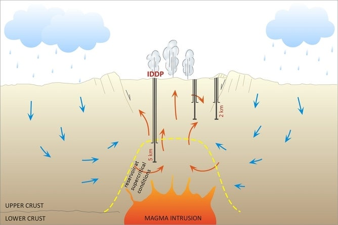 Drilling surprise opens door to volcano-powered electricity
