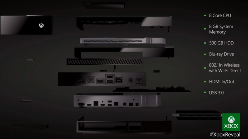 Under The Hood Of The Xbox One