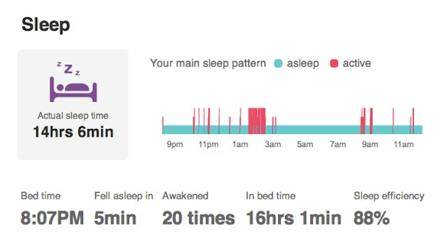 Fitbit One Review: A Great Way to Monitor Your Wretched Laziness