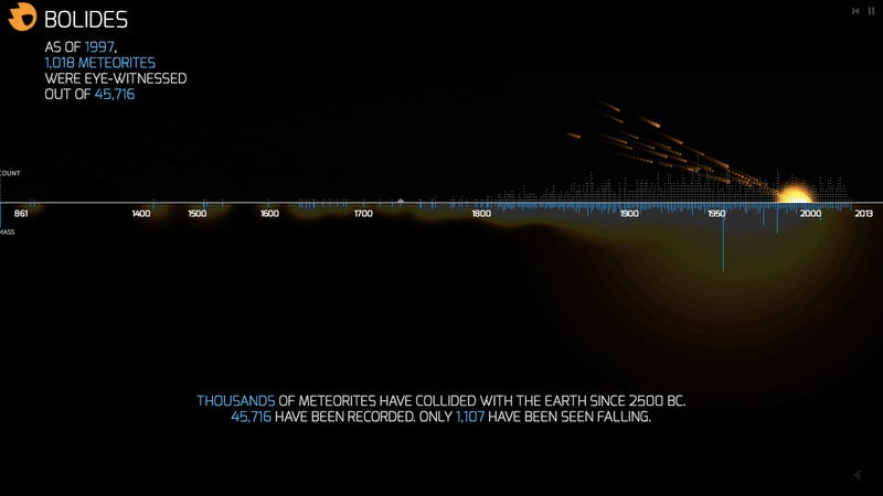 All The Meteorites That Have Been Seen Falling to Earth Since 2500 BC