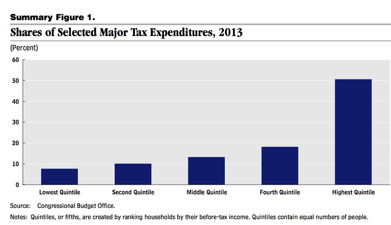 Surprise: The Tax Code Mostly Benefits the Rich
