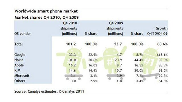 It's Official: Smartphones Are Winning