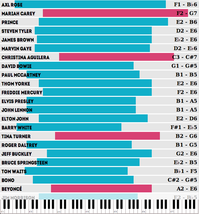 which singers the widest vocal ranges