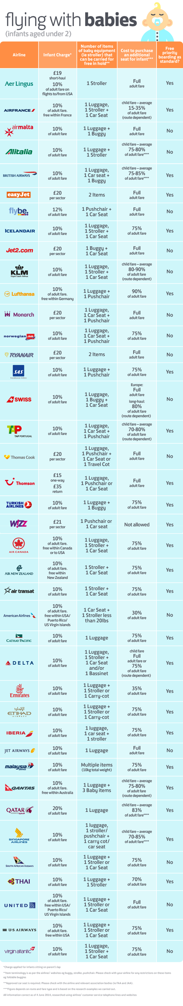 This Infographic Tells You Each Airline's Rules for Flying with Babies