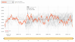 Here's A Thingy Tracking NBA Teams' Nerd Ratings Through History