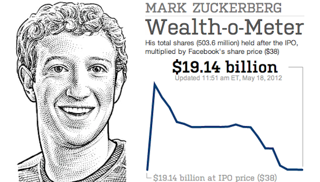 Horrible Newspaper Lets You Track Mark Zuckerberg's Wealth In Real Time