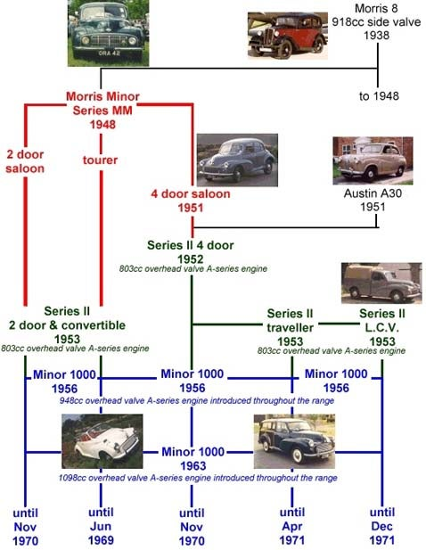 The Morris Minor Family Tree