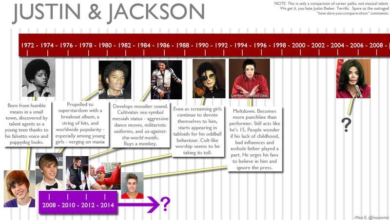 Justin Bieber, and the Abridged-Jacko Career Path