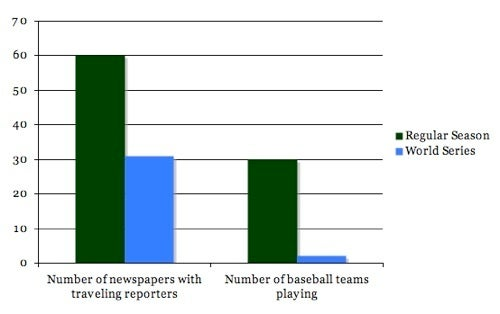 No, Every Newspaper Does Not Need to Cover the World Series