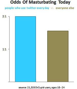 Twitter Users Masturbate More
