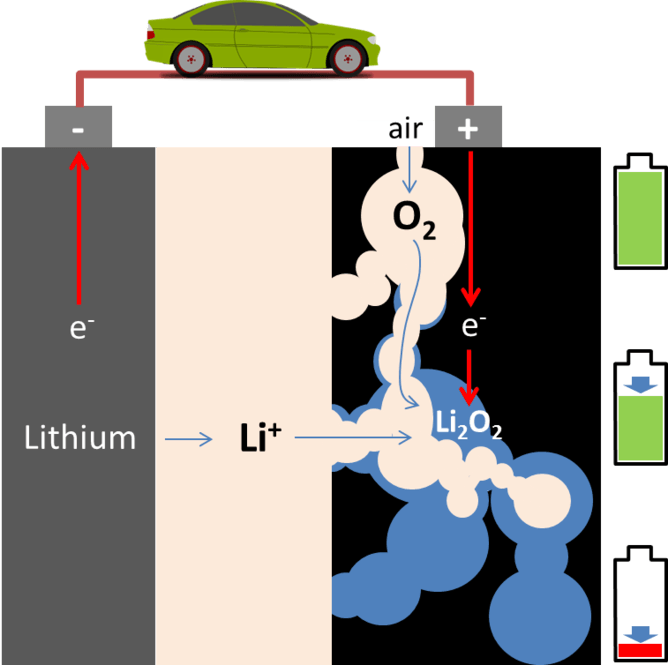 A New Lithium-Air Battery Could Make Lighter, More Efficient Power Cells
