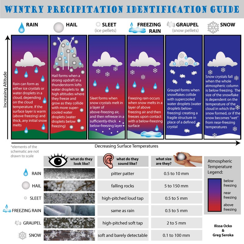 Infographic: Why Do Sleet & Freezing Rain Fall Instead of Snow?
